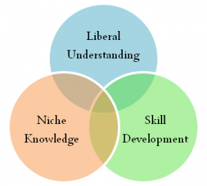 3-types-of-learning